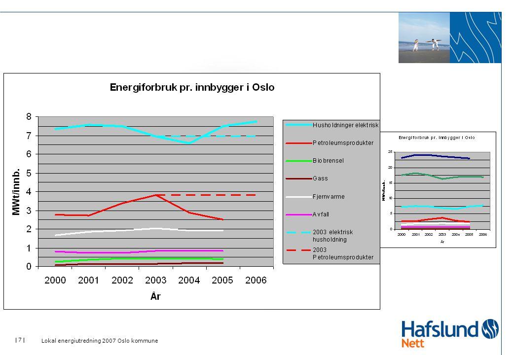 Lokal energiutredning 2007 Oslo kommune
