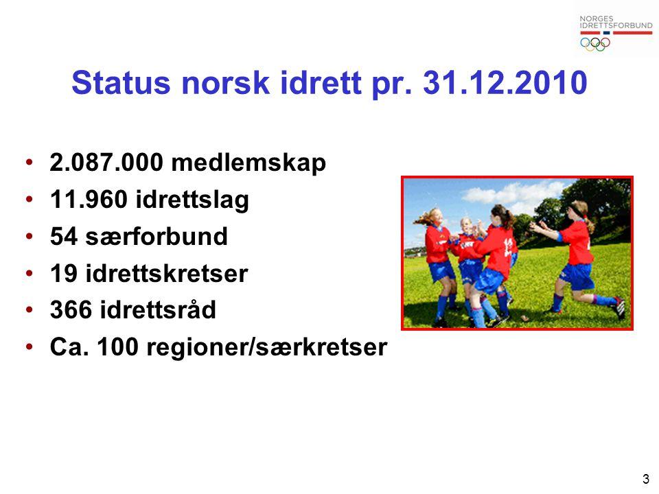 Status norsk idrett pr. 31.12.2010 2.087.000 medlemskap