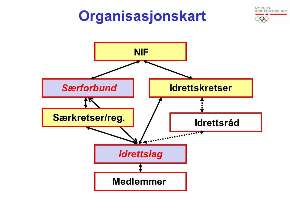 Organisasjonskart NIF Særforbund Idrettskretser Særkretser/reg.