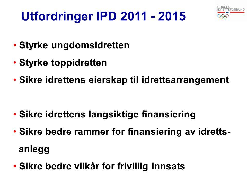 Utfordringer IPD 2011 - 2015 Styrke ungdomsidretten