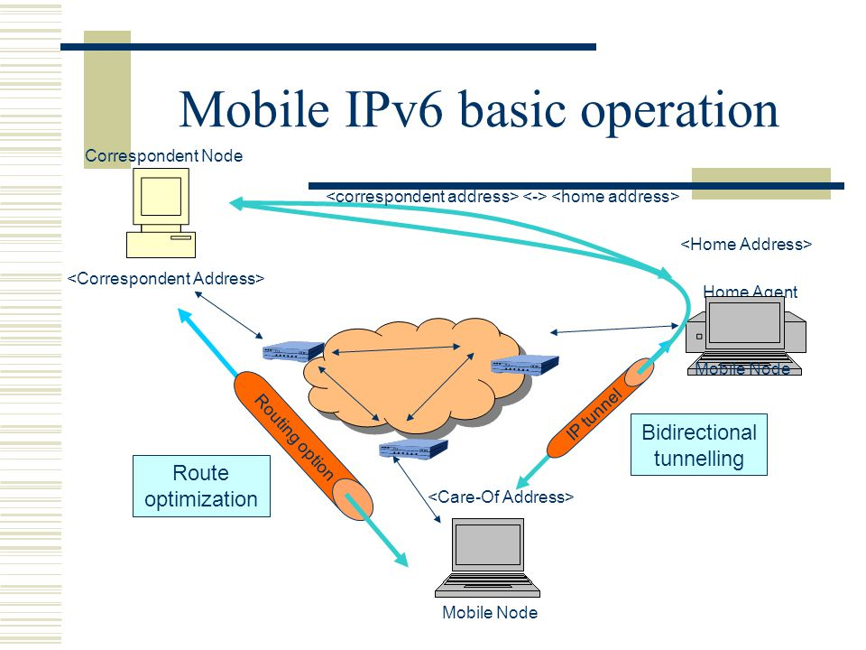 Mobile IPv6 basic operation