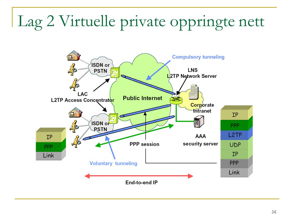 Lag 2 Virtuelle private oppringte nett