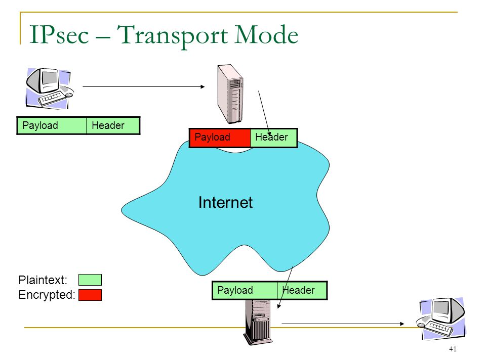 IPsec – Transport Mode Internet Plaintext: Encrypted: Payload Header