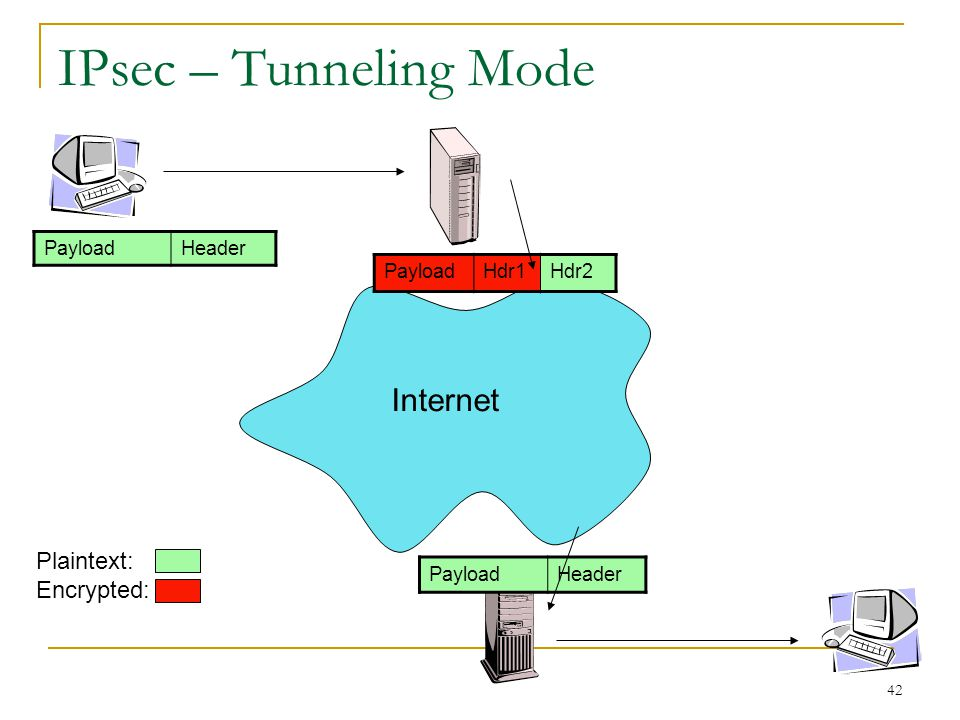 IPsec – Tunneling Mode Internet Plaintext: Encrypted: Payload Header