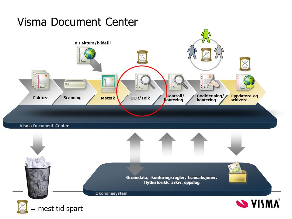 Visma Document Center = mest tid spart e-Faktura/bildefil