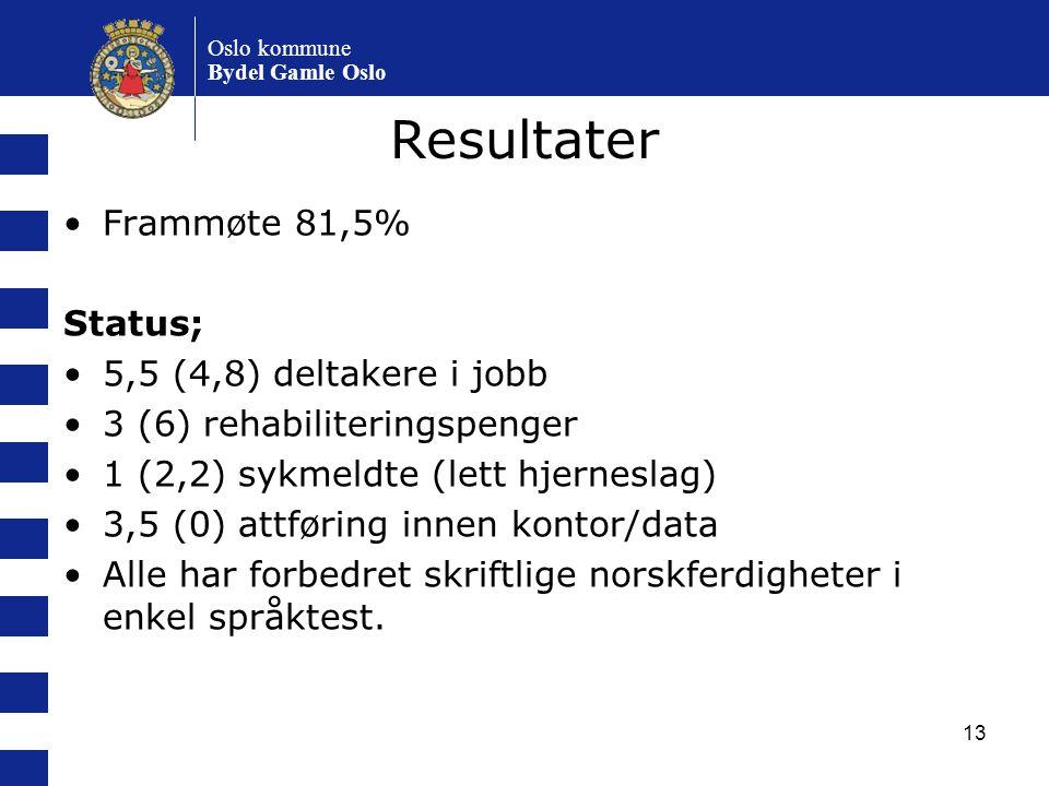 Resultater Frammøte 81,5% Status; 5,5 (4,8) deltakere i jobb
