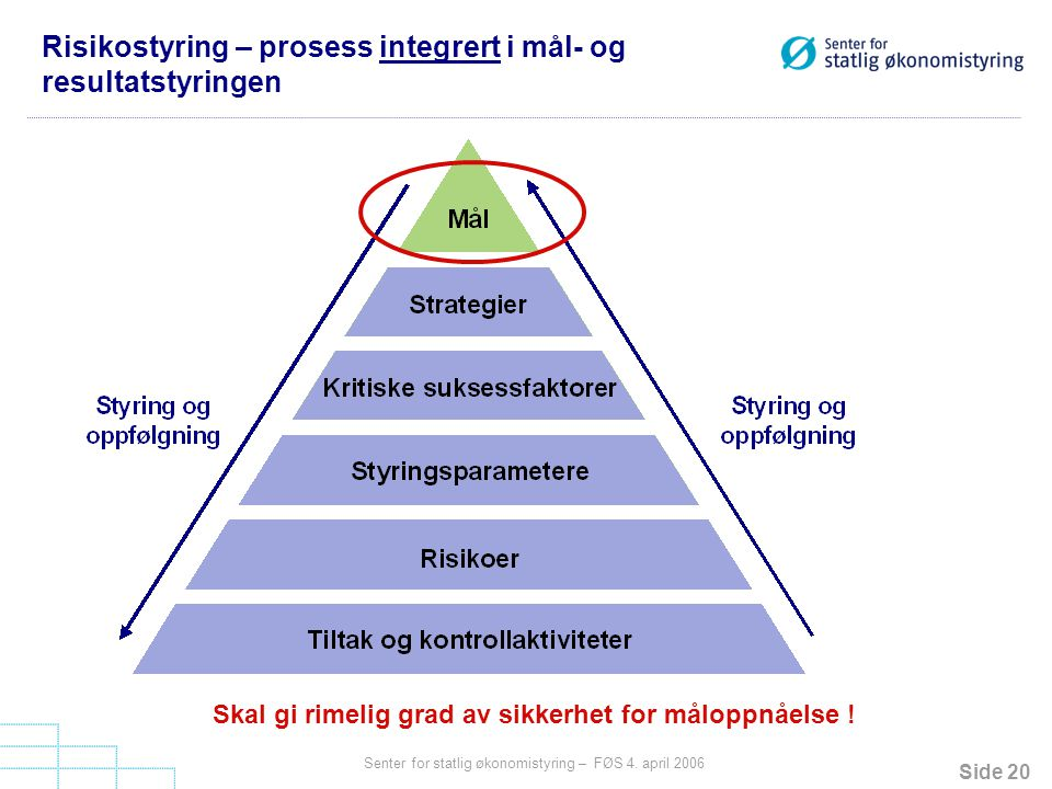 Risikostyring – prosess integrert i mål- og resultatstyringen