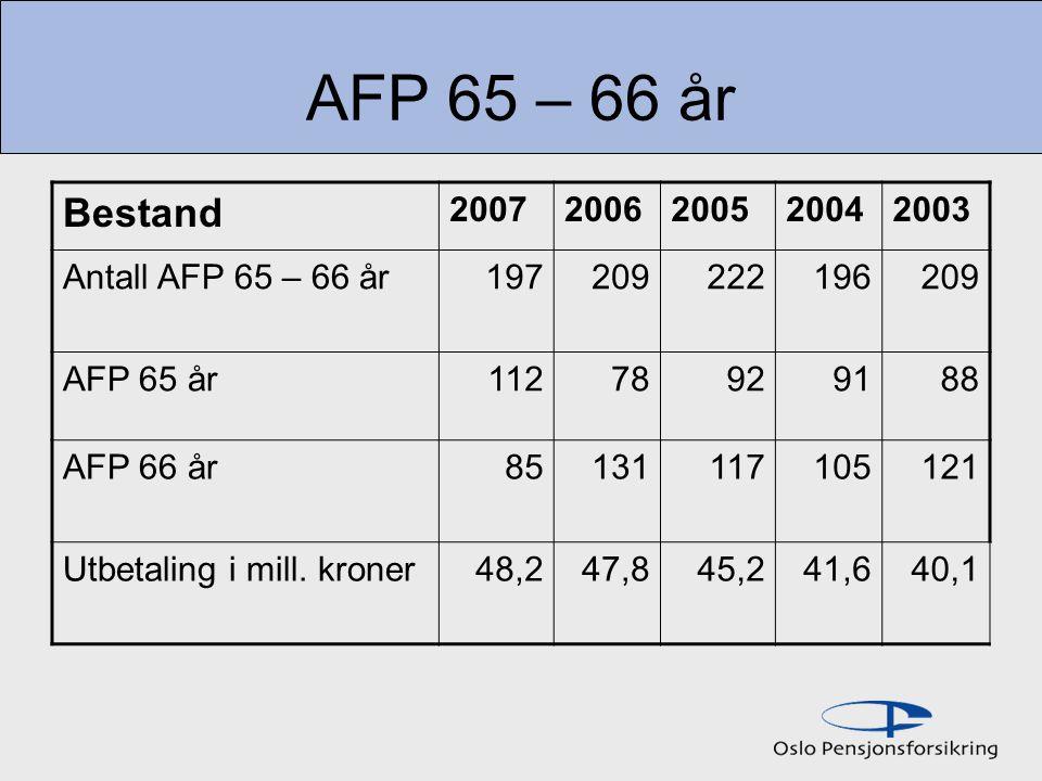 AFP 65 – 66 år Bestand 2007 2006 2005 2004 2003 Antall AFP 65 – 66 år
