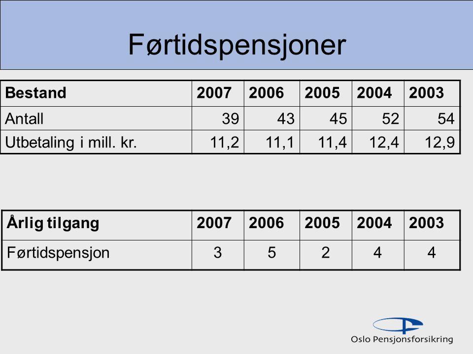 Førtidspensjoner Bestand 2007 2006 2005 2004 2003 Antall 39 43 45 52