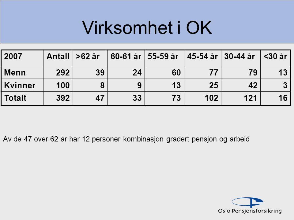 Virksomhet i OK 2007 Antall >62 år 60-61 år 55-59 år 45-54 år