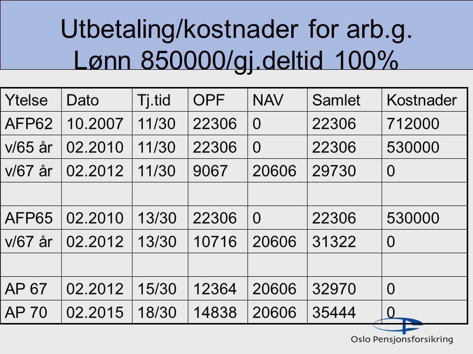 Utbetaling/kostnader for arb.g. Lønn 850000/gj.deltid 100%