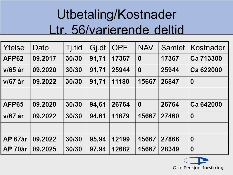 Utbetaling/Kostnader Ltr. 56/varierende deltid