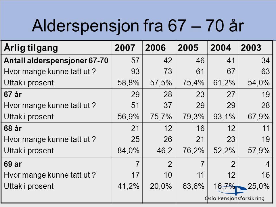 Alderspensjon fra 67 – 70 år Årlig tilgang 2007 2006 2005 2004 2003