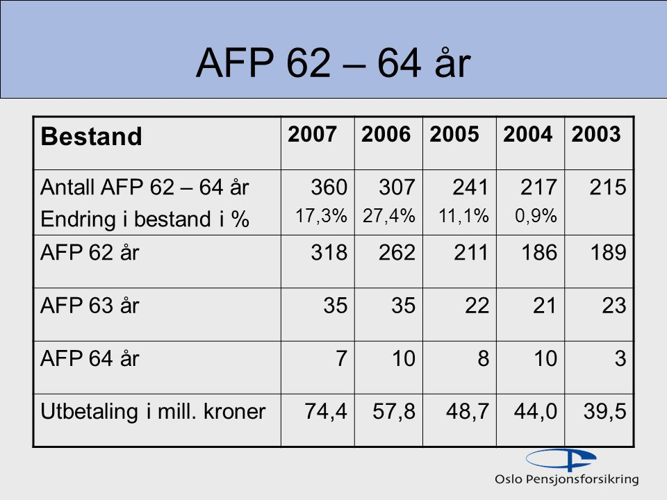 AFP 62 – 64 år Bestand 2007 2006 2005 2004 2003 Antall AFP 62 – 64 år