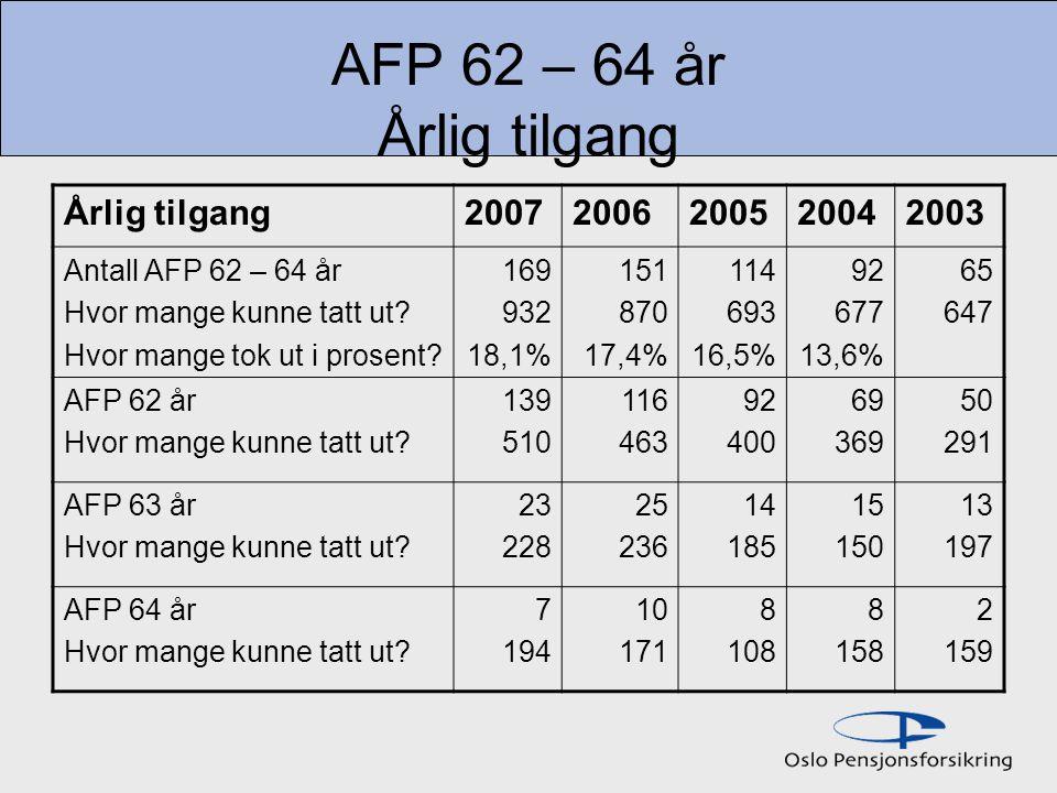 AFP 62 – 64 år Årlig tilgang Årlig tilgang 2007 2006 2005 2004 2003