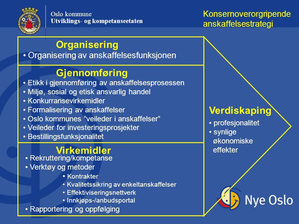 Organisering Gjennomføring Verdiskaping Virkemidler