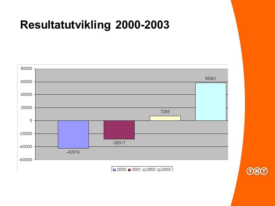 Resultatutvikling 2000-2003