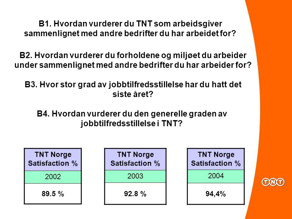 B1. Hvordan vurderer du TNT som arbeidsgiver sammenlignet med andre bedrifter du har arbeidet for