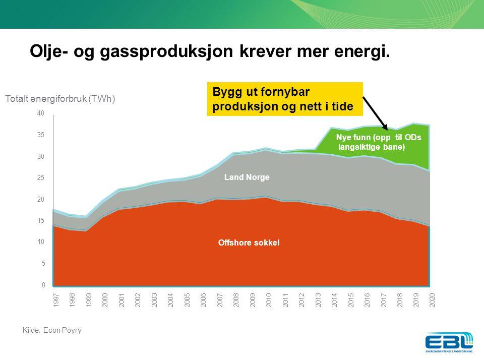 Olje- og gassproduksjon krever mer energi.