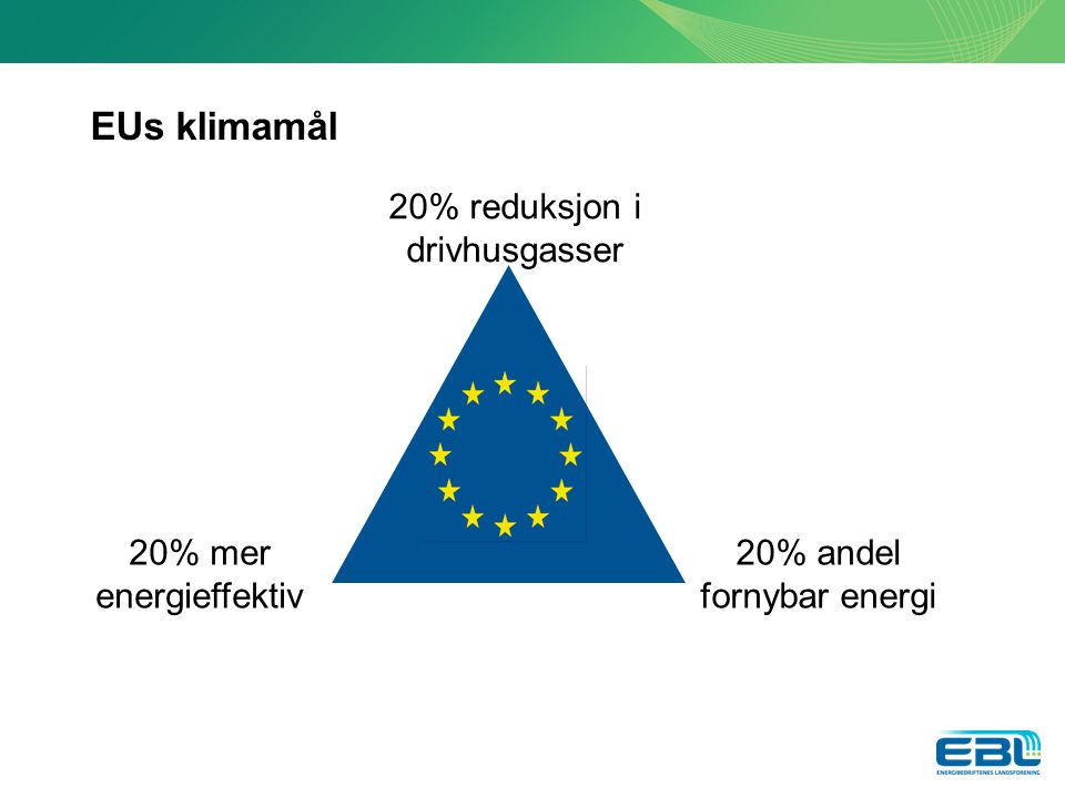 EUs klimamål 20% reduksjon i drivhusgasser 20% mer energieffektiv