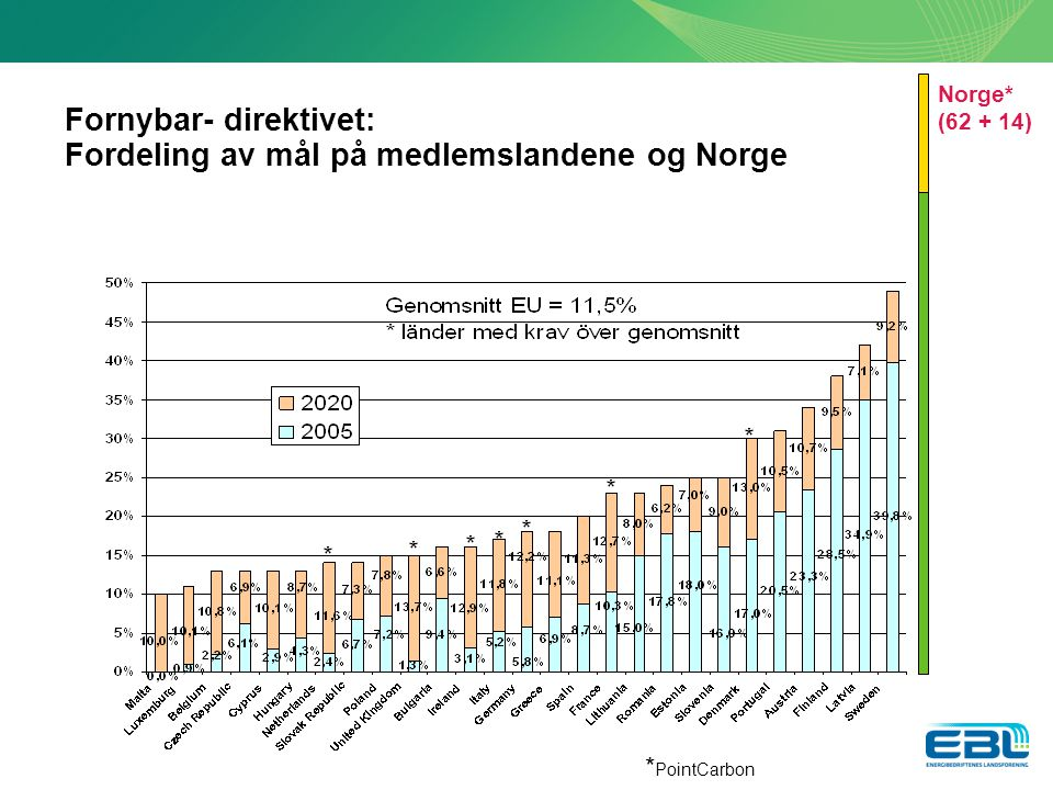 Fornybar- direktivet: Fordeling av mål på medlemslandene og Norge