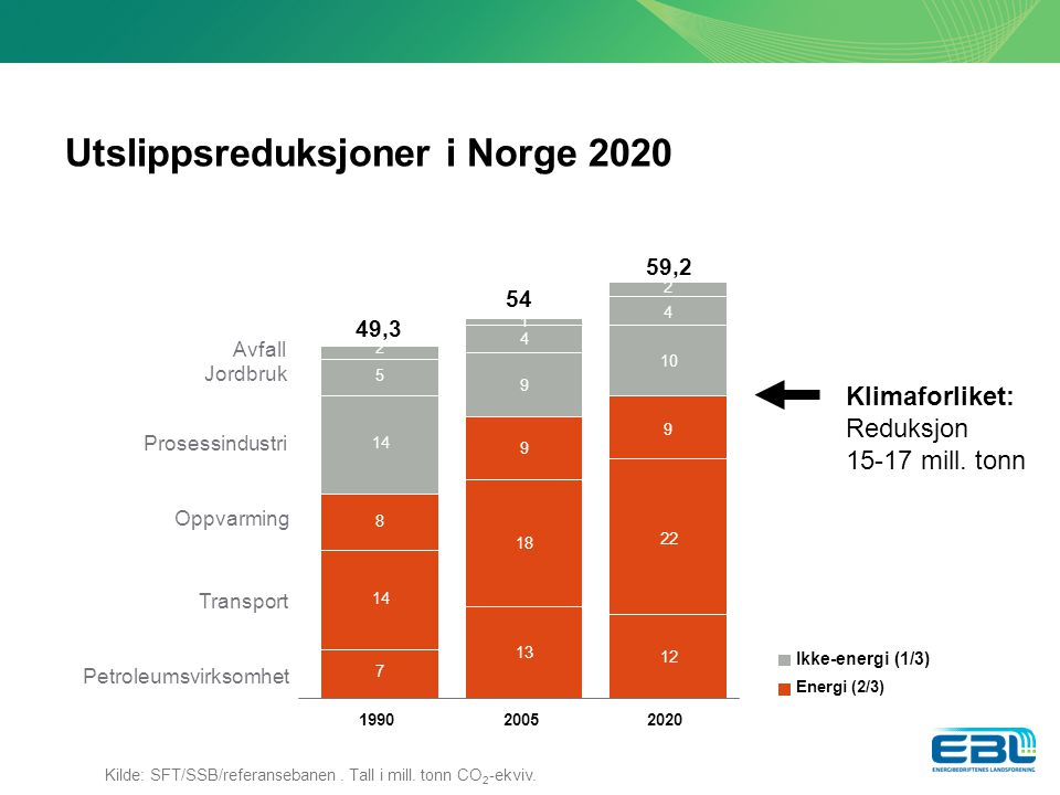 Utslippsreduksjoner i Norge 2020
