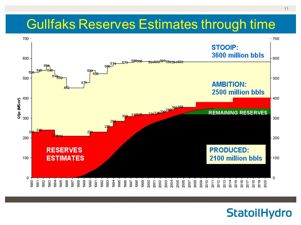 Gullfaks Reserves Estimates through time