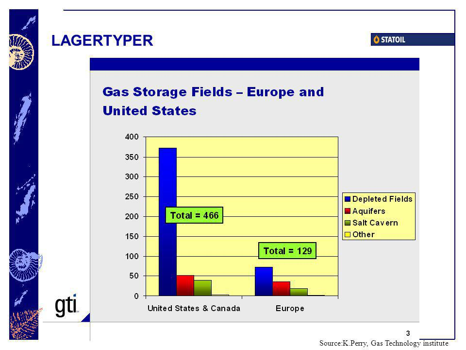 LAGERTYPER Source:K.Perry, Gas Technology institute
