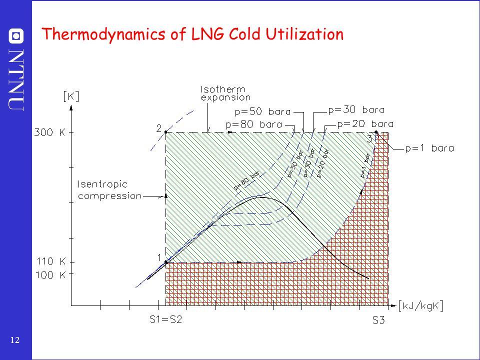 Thermodynamics of LNG Cold Utilization