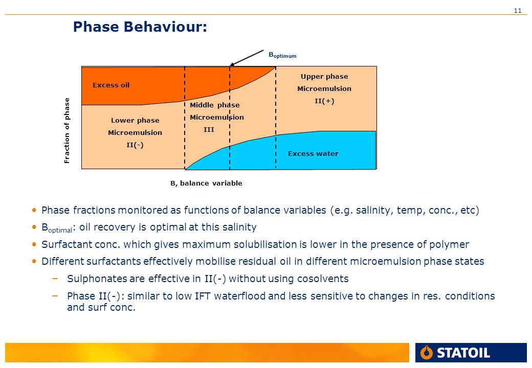 Phase Behaviour: Excess oil. Boptimum. Upper phase. Microemulsion. II(+) Excess water. Middle phase.