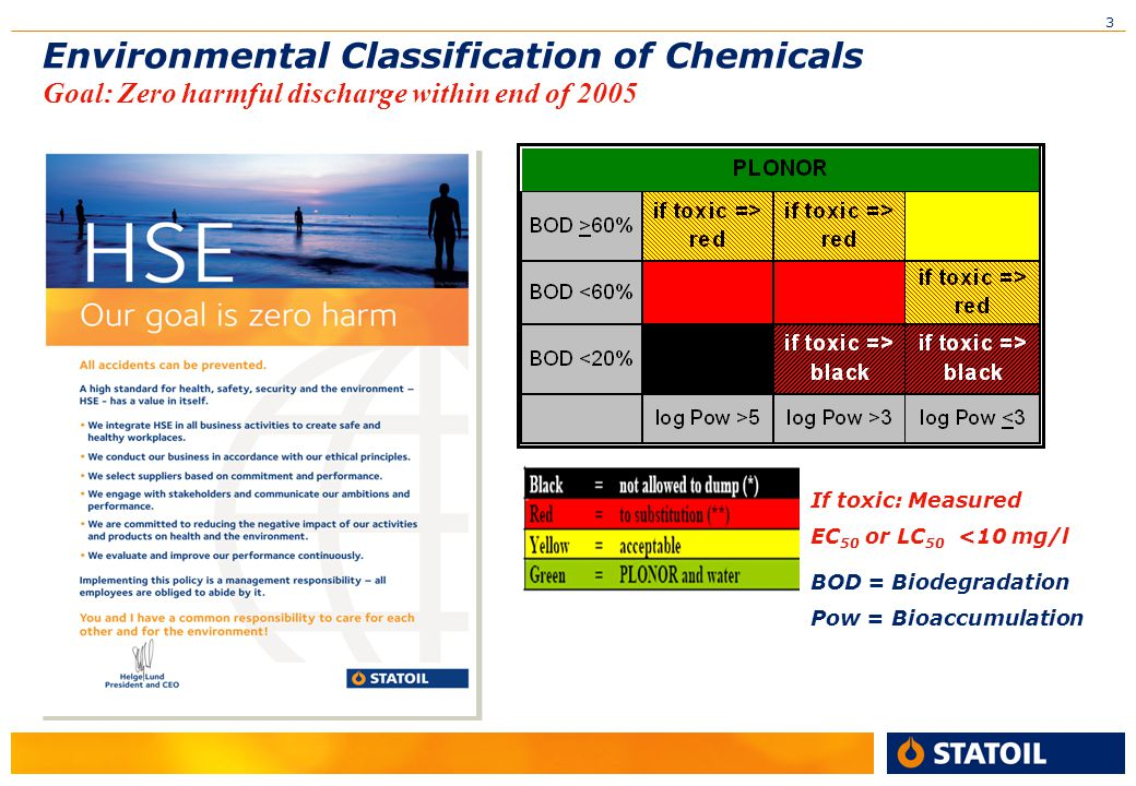 Environmental Classification of Chemicals Goal: Zero harmful discharge within end of 2005