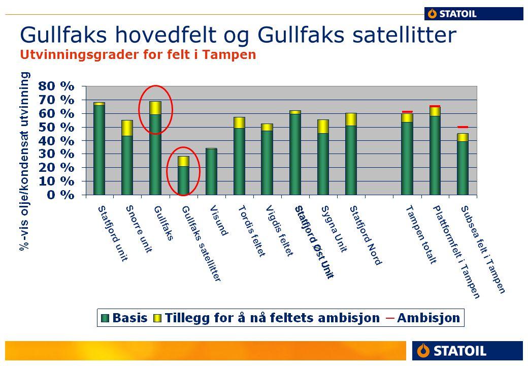 Gullfaks hovedfelt og Gullfaks satellitter Utvinningsgrader for felt i Tampen