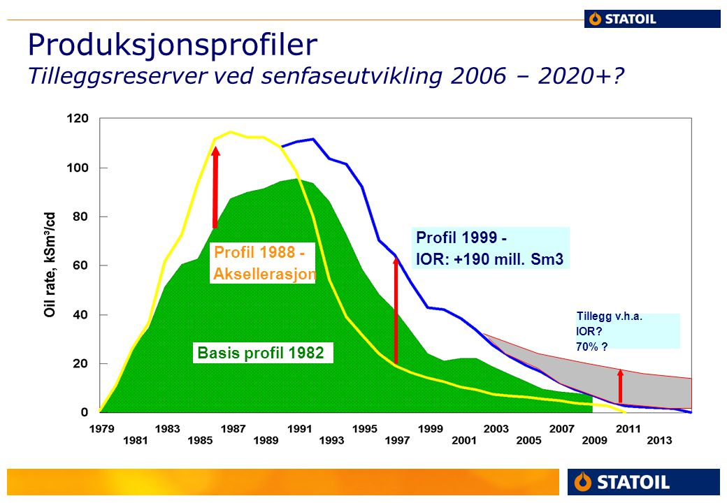 Produksjonsprofiler Tilleggsreserver ved senfaseutvikling 2006 – 2020+