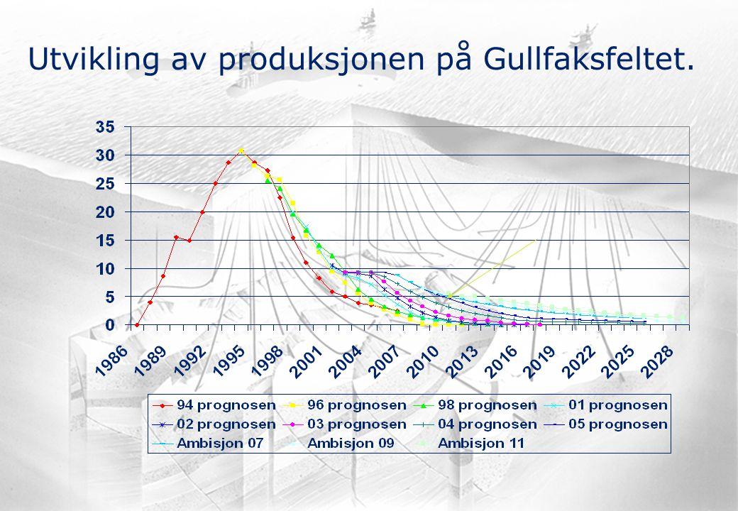 Utvikling av produksjonen på Gullfaksfeltet.