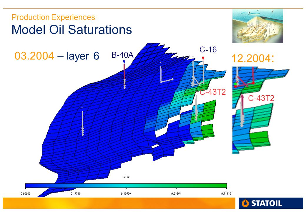 Production Experiences Model Oil Saturations