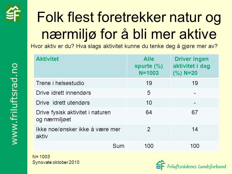 Folk flest foretrekker natur og nærmiljø for å bli mer aktive