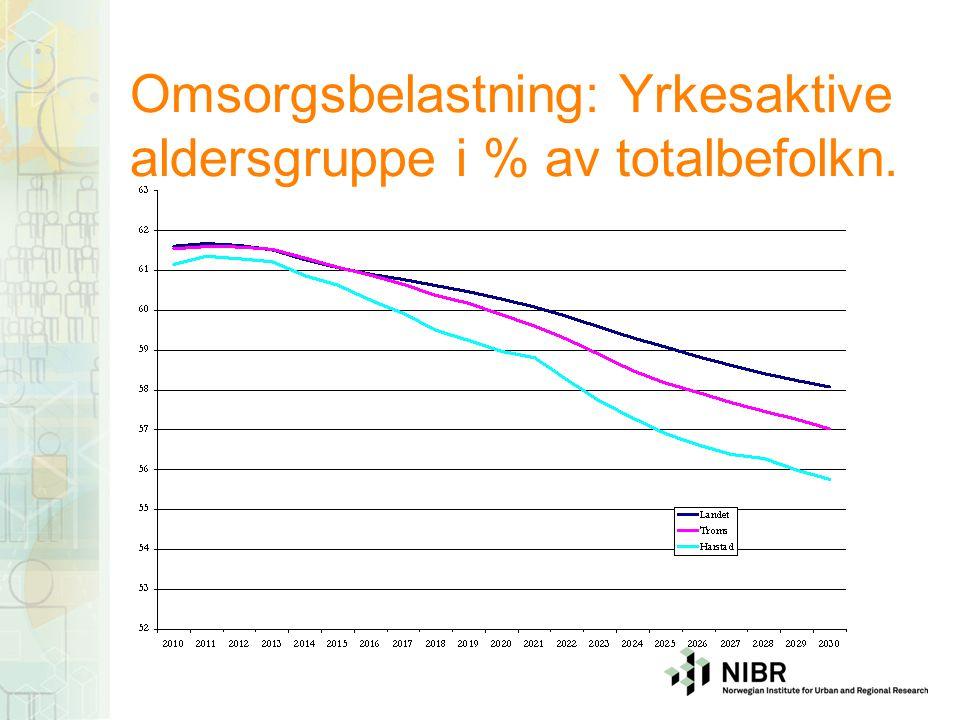 Omsorgsbelastning: Yrkesaktive aldersgruppe i % av totalbefolkn.