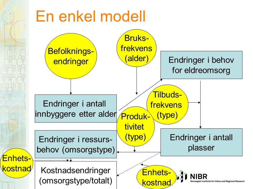 En enkel modell Bruks- frekvens Befolknings- (alder) endringer
