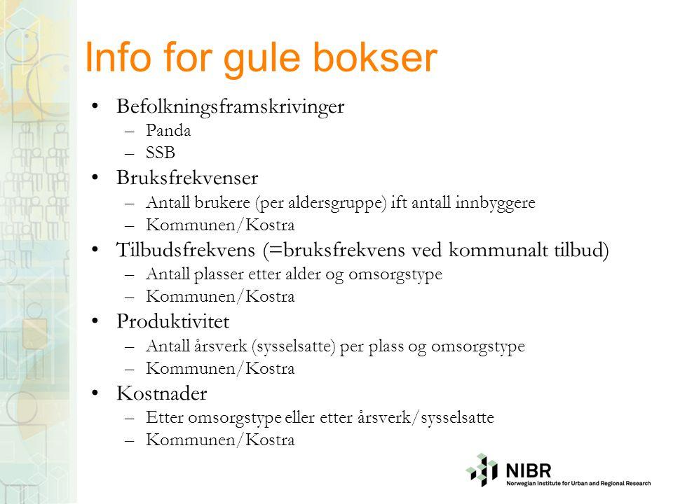 Info for gule bokser Befolkningsframskrivinger Bruksfrekvenser