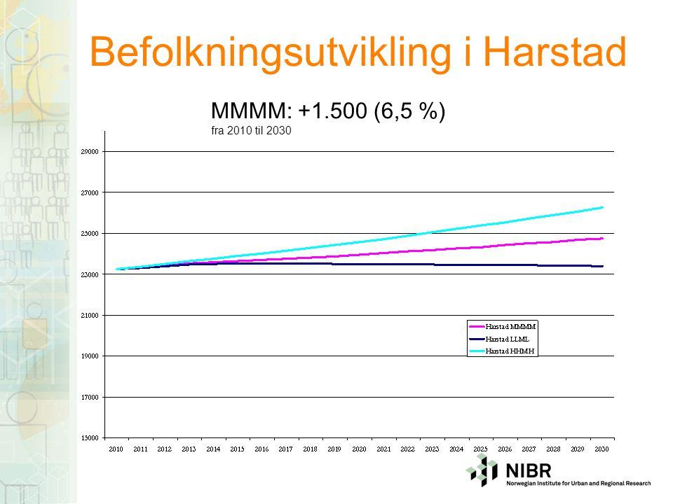 Befolkningsutvikling i Harstad