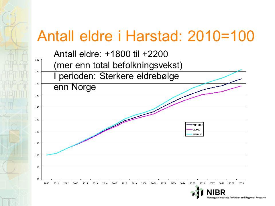 Antall eldre i Harstad: 2010=100