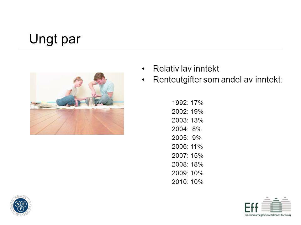 Ungt par Relativ lav inntekt Renteutgifter som andel av inntekt: