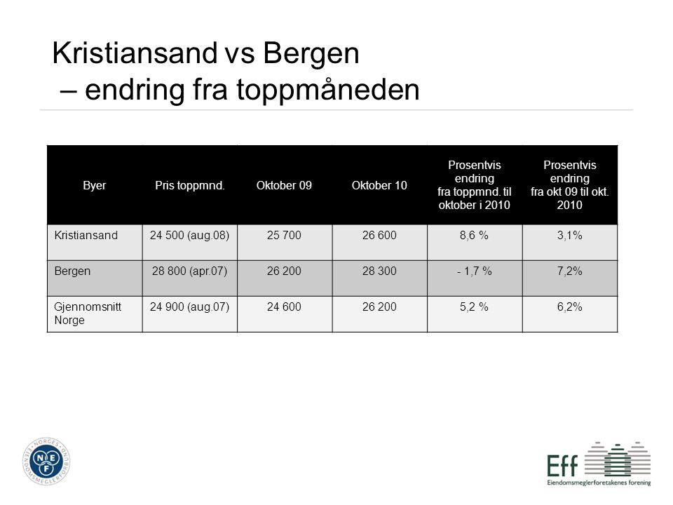 Kristiansand vs Bergen – endring fra toppmåneden