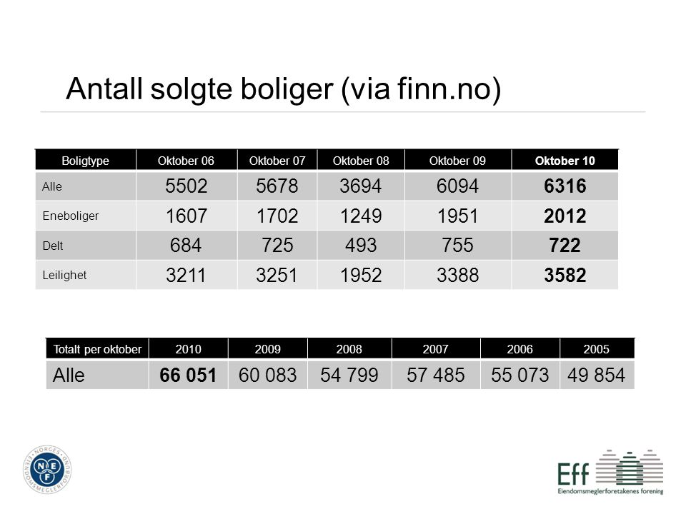 Antall solgte boliger (via finn.no)