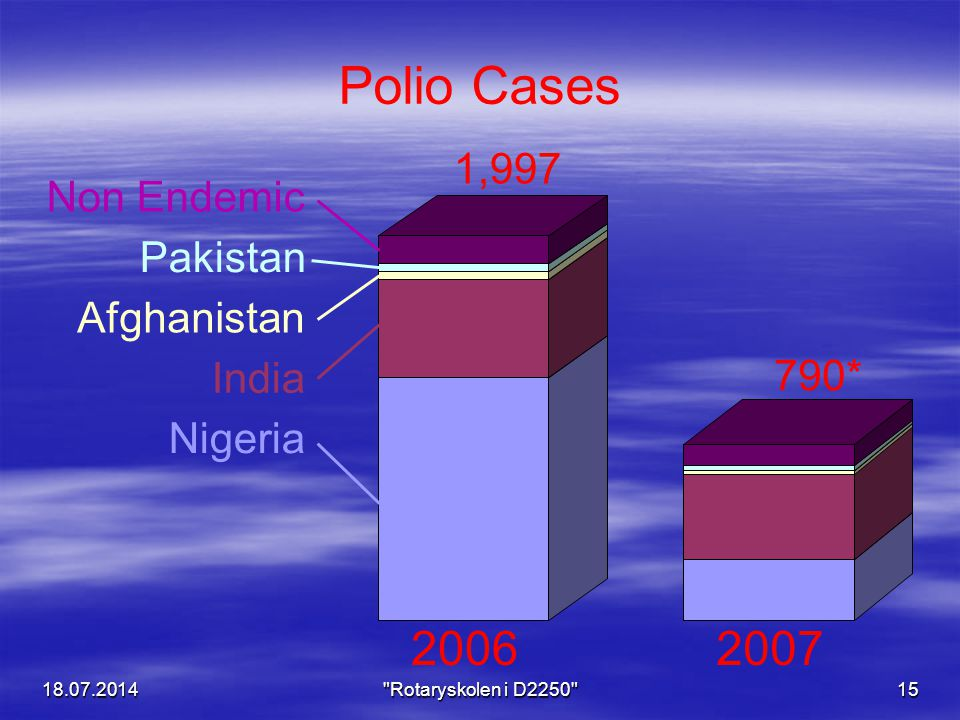 Polio Cases 2006 2007 1,997 Non Endemic Pakistan Afghanistan India