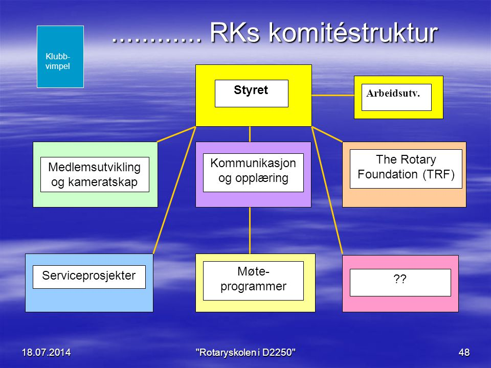 ............ RKs komitéstruktur Styret The Rotary Foundation (TRF)