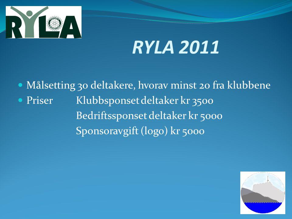 RYLA 2011 Målsetting 30 deltakere, hvorav minst 20 fra klubbene