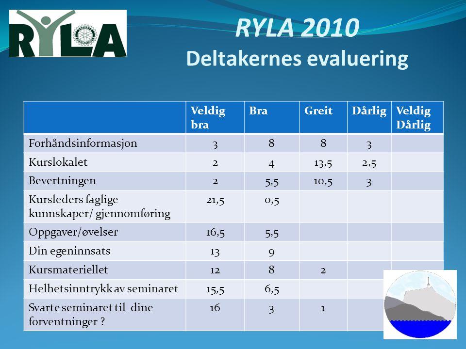 RYLA 2010 Deltakernes evaluering