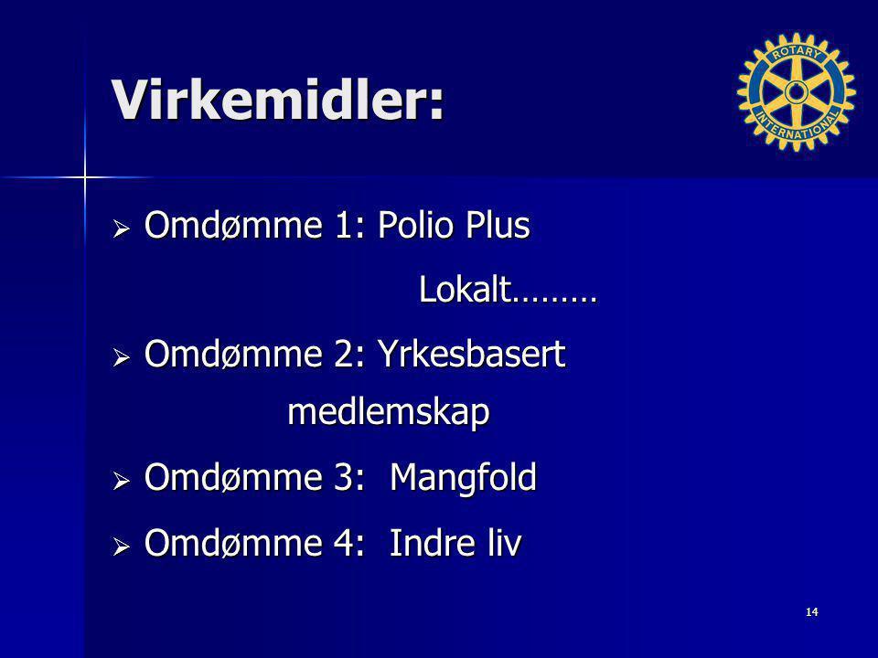 Virkemidler: Omdømme 1: Polio Plus Omdømme 2: Yrkesbasert medlemskap