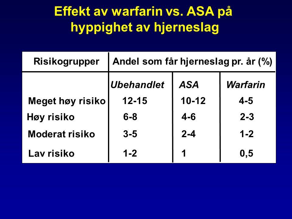 Effekt av warfarin vs. ASA på hyppighet av hjerneslag